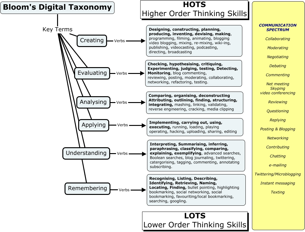 Applying Bloom's Digital Taxonomy to Lesson Plans - CSTE 5337 ...